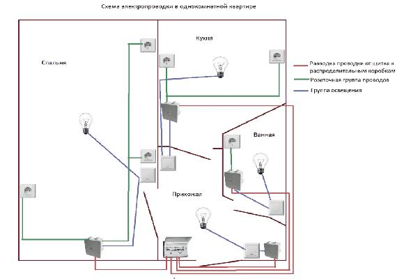 схема электропроводки в квартире картинка